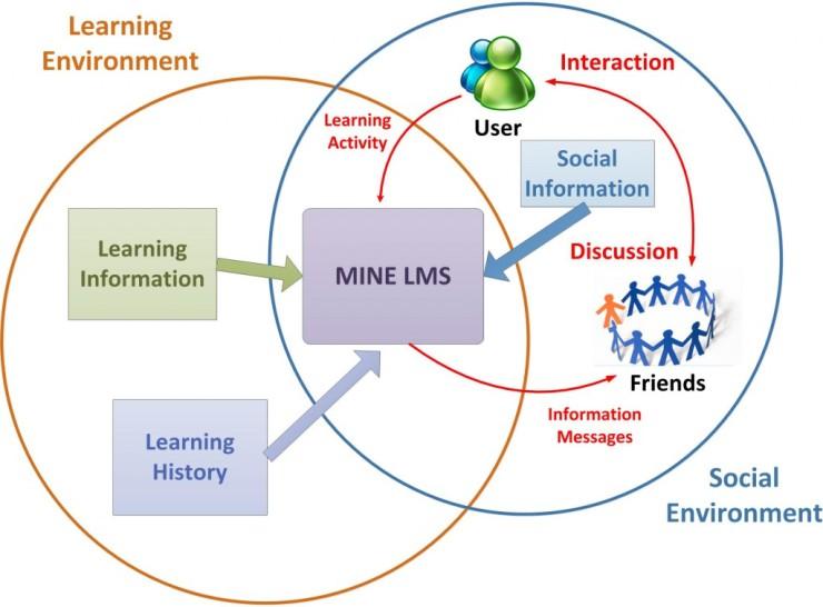 LMS-Environment-1024x756